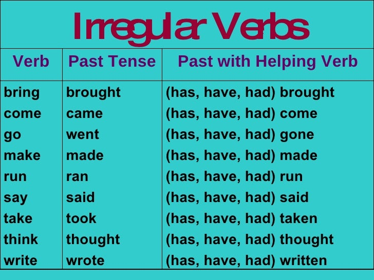Regular and irregular verb lessons tes teach.