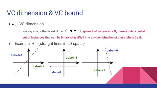 VC dimension & VC bound ● : VC dimension ○ We say a hypothesis set H has iff given # of instances ≤ N, there exists a cert...