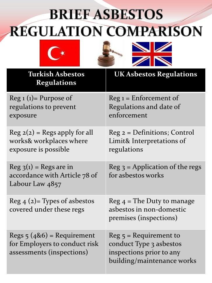 asbestos regulation comparison