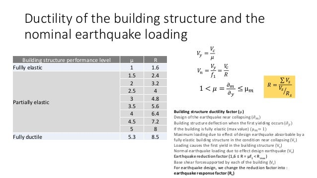 Regulation for earthquake resistance building in Indonesia