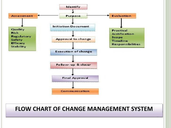 change control management essay General management topics: change management for frontline managers implementing change: from ideas to reality jack.