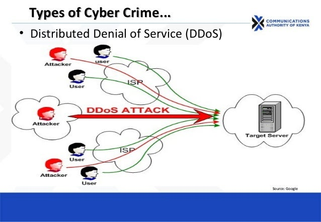 Types of Cyber CrimeTypes of Cyber Crime...... • Distributed Denial of Service (DDoS) Source: GoogleSource: Google