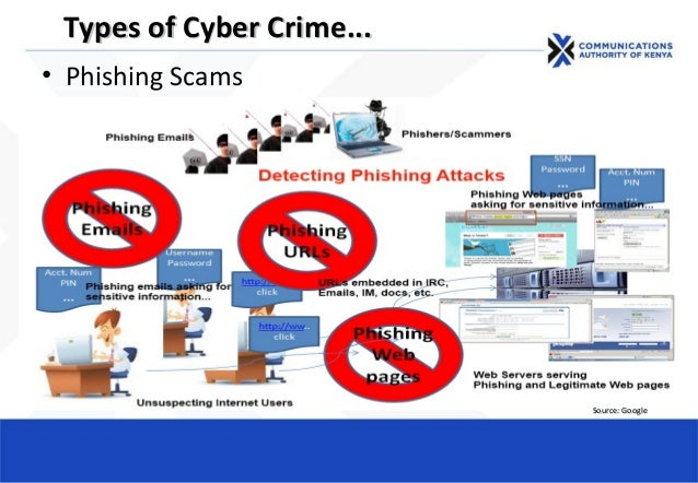 • Phishing Scams Types of Cyber CrimeTypes of Cyber Crime...... Source: GoogleSource: Google