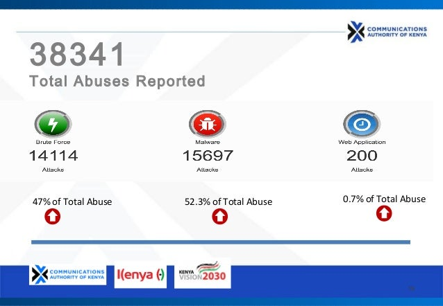 19 38341 Total Abuses Reported 47% of Total Abuse 52.3% of Total Abuse 0.7% of Total Abuse B