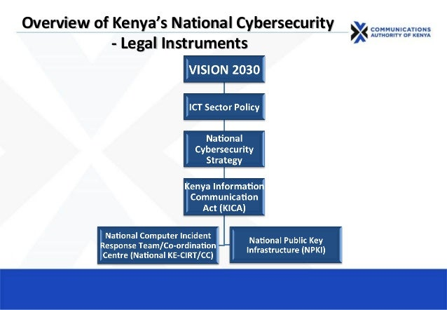 Overview of KenyaOverview of Kenya's National Cybersecurity's National Cybersecurity - Legal Instruments- Legal Instruments