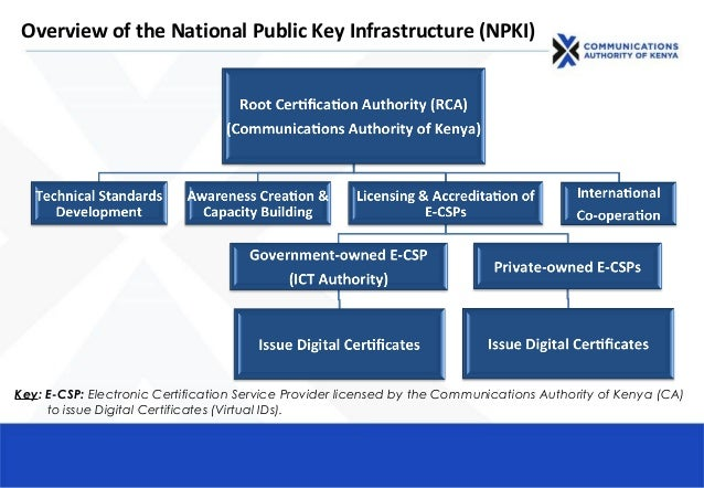 Overview of the National Public Key Infrastructure (NPKI) Key: E-CSP: Electronic Certification Service Provider licensed b...