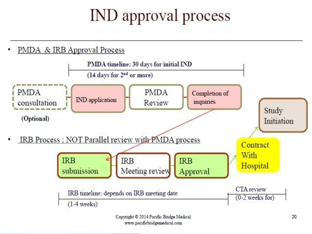 Regulatory requirnment and approval procedure of drugs in