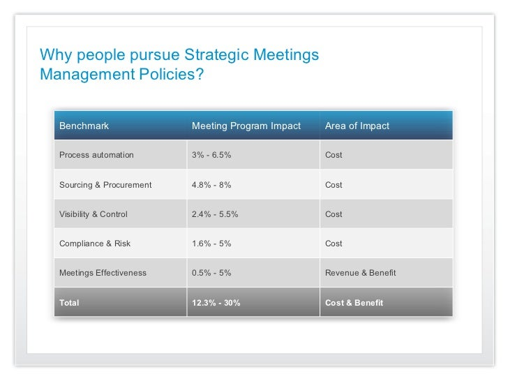 Why people pursue Strategic MeetingsManagement Policies?  Benchmark                Meeting Program Impact   Area of Impact...