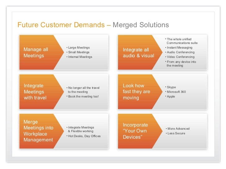 Future Customer Demands – Merged Solutions                                                               • The whole unifi...