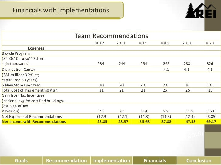 Team Recommendation: Financials With Implementations Team Recommendations