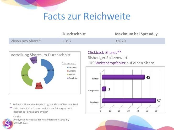 Facts zur Reichweite<br />Clickback-Shares**<br />Bisheriger Spitzenwert: 105 Weiterempfehlerauf einen Share<br />Verteilu...