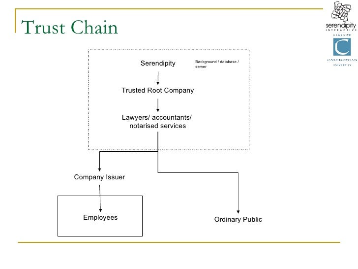 Trust Chain Serendipity Trusted Root Company Lawyers/ accountants/  notarised services Company Issuer Ordinary Public Empl...