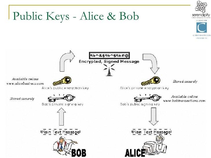 Public Keys - Alice & Bob