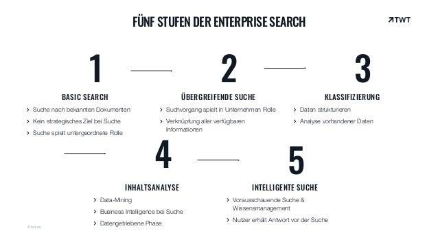 FÜNF STUFEN DER ENTERPRISE SEARCH 1 2 3 BASIC SEARCH Suche nach bekannten Dokumenten Kein strategisches Ziel bei Suche Suc...