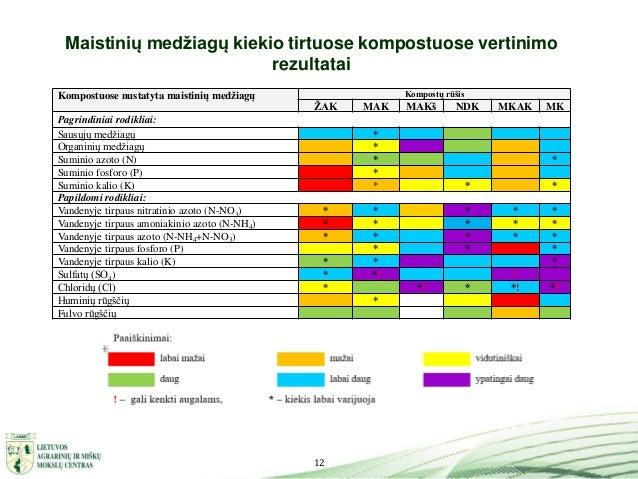 12 Maistinių medžiagų kiekio tirtuose kompostuose vertinimo rezultatai Kompostuose nustatyta maistinių medžiagų Kompostų r...