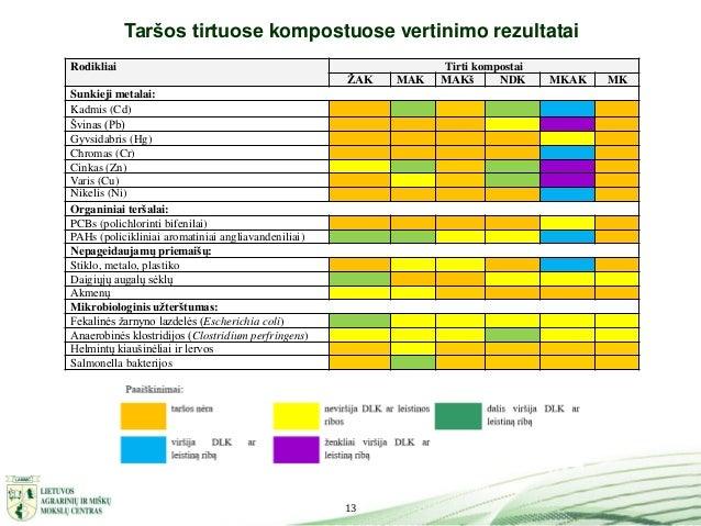 13 Taršos tirtuose kompostuose vertinimo rezultatai Rodikliai Tirti kompostai ŽAK MAK MAKš NDK MKAK MK Sunkieji metalai: K...