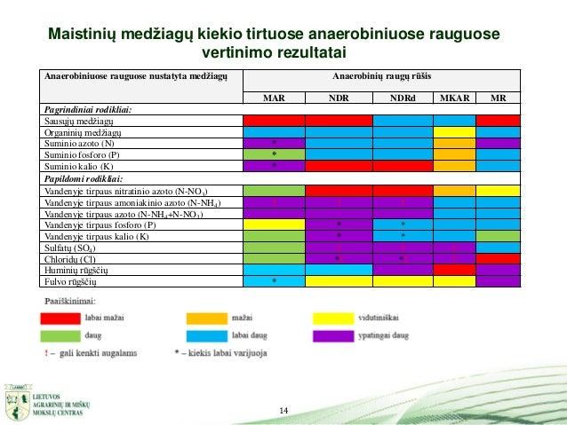 14 Maistinių medžiagų kiekio tirtuose anaerobiniuose rauguose vertinimo rezultatai Anaerobiniuose rauguose nustatyta medži...