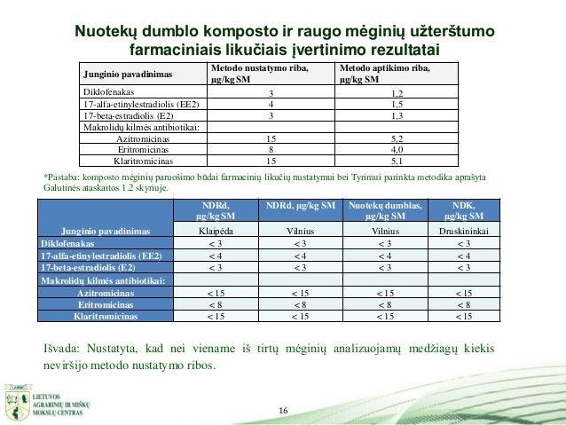 16 Nuotekų dumblo komposto ir raugo mėginių užterštumo farmaciniais likučiais įvertinimo rezultatai Junginio pavadinimas N...