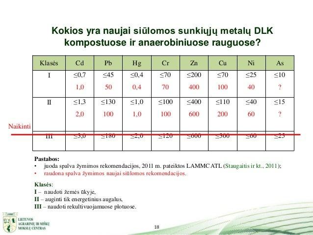 18 Kokios yra naujai siūlomos sunkiųjų metalų DLK kompostuose ir anaerobiniuose rauguose? Klasės Cd Pb Hg Cr Zn Cu Ni As I...