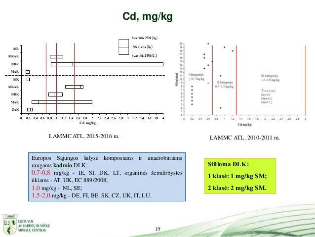 19 Cd, mg/kg 0 0,2 0,4 0,6 0,8 1 1,2 1,4 1,6 1,8 2 2,2 2,4 2,6 2,8 3 3,2 3,4 3,6 3,8 4 ŽAK MAK NDK MKAK MK MAR NDR MKAR MR...