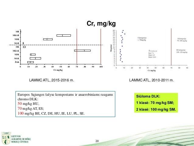 20 Cr, mg/kg LAMMC ATL, 2010-2011 m.LAMMC ATL, 2015-2016 m. Siūloma DLK: 1 klasė: 70 mg/kg SM; 2 klasė: 100 mg/kg SM. Euro...