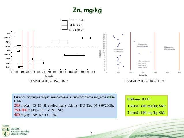 21 Zn, mg/kg LAMMC ATL, 2010-2011 m.LAMMC ATL, 2015-2016 m. Siūloma DLK: 1 klasė: 400 mg/kg SM; 2 klasė: 600 mg/kg SM. Eur...