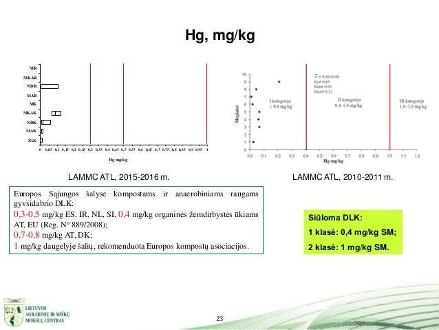 23 Hg, mg/kg LAMMC ATL, 2010-2011 m.LAMMC ATL, 2015-2016 m. Siūloma DLK: 1 klasė: 0,4 mg/kg SM; 2 klasė: 1 mg/kg SM. Europ...