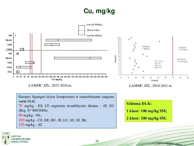 24 Cu, mg/kg LAMMC ATL, 2010-2011 m.LAMMC ATL, 2015-2016 m. Siūloma DLK: 1 klasė: 100 mg/kg SM; 2 klasė: 200 mg/kg SM. Eur...