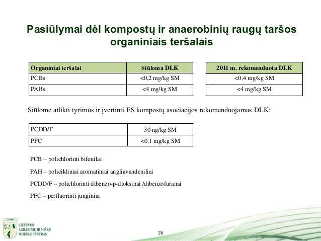 26 Pasiūlymai dėl kompostų ir anaerobinių raugų taršos organiniais teršalais Organiniai teršalai Siūloma DLK PCBs <0,2 mg/...