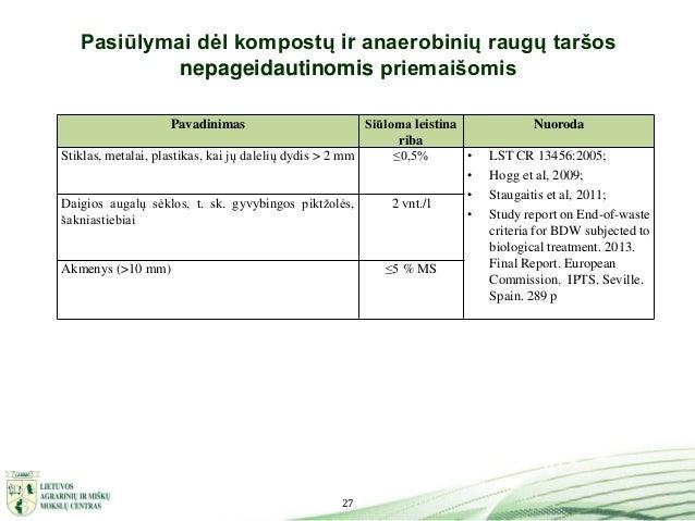 27 Pasiūlymai dėl kompostų ir anaerobinių raugų taršos nepageidautinomis priemaišomis Pavadinimas Siūloma leistina riba Nu...