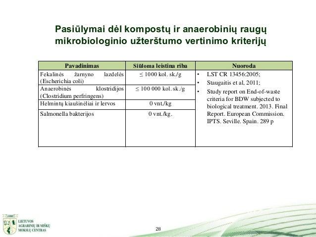 28 Pasiūlymai dėl kompostų ir anaerobinių raugų mikrobiologinio užterštumo vertinimo kriterijų Pavadinimas Siūloma leistin...