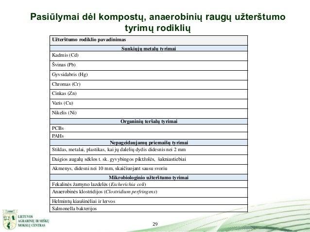 29 Pasiūlymai dėl kompostų, anaerobinių raugų užterštumo tyrimų rodiklių Užterštumo rodiklio pavadinimas Sunkiųjų metalų t...