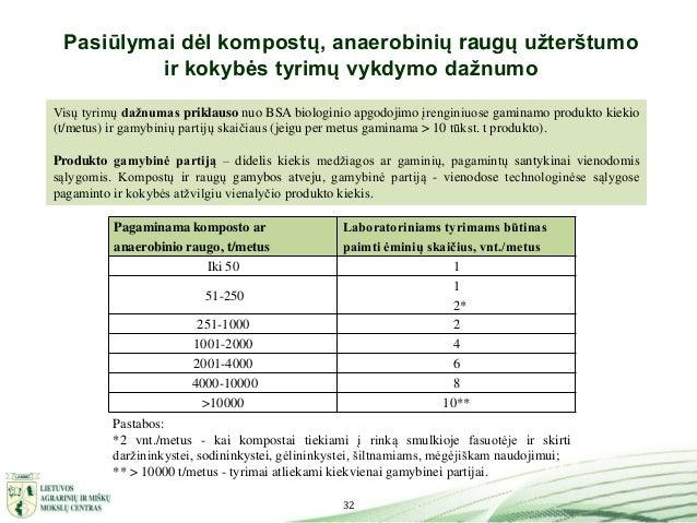 32 Pasiūlymai dėl kompostų, anaerobinių raugų užterštumo ir kokybės tyrimų vykdymo dažnumo Pagaminama komposto ar anaerobi...