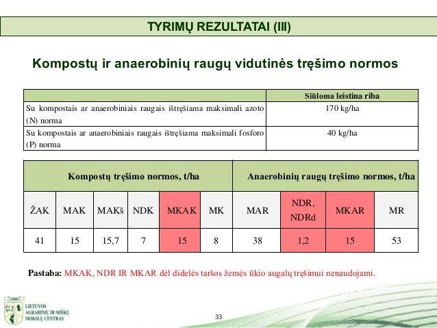 33 Kompostų ir anaerobinių raugų vidutinės tręšimo normos Kompostų tręšimo normos, t/ha Anaerobinių raugų tręšimo normos, ...