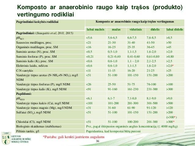 36 Komposto ar anaerobinio raugo kaip trąšos (produkto) vertingumo rodikliai Pagrindiniai kokybės rodikliai Komposto ar an...