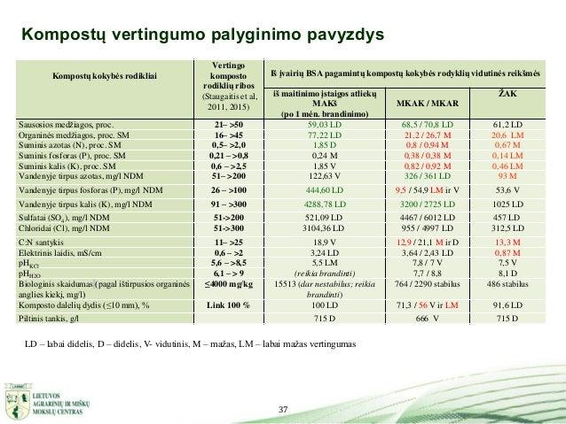 37 Kompostų vertingumo palyginimo pavyzdys LD – labai didelis, D – didelis, V- vidutinis, M – mažas, LM – labai mažas vert...