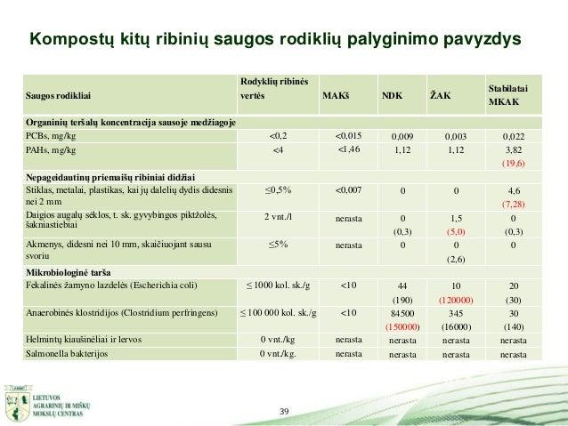 39 Kompostų kitų ribinių saugos rodiklių palyginimo pavyzdys Saugos rodikliai Rodyklių ribinės vertės MAKš NDK ŽAK Stabila...