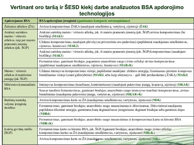 43 Vertinant oro taršą ir ŠESD kiekį darbe analizuotos BSA apdorojimo technologijos Apdorojamos BSA BSA apdorojimo įrengin...