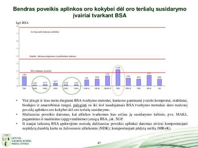 47 Bendras poveikis aplinkos oro kokybei dėl oro teršalų susidarymo įvairiai tvarkant BSA kg/t BSA • Visi įdiegti ir šiuo ...