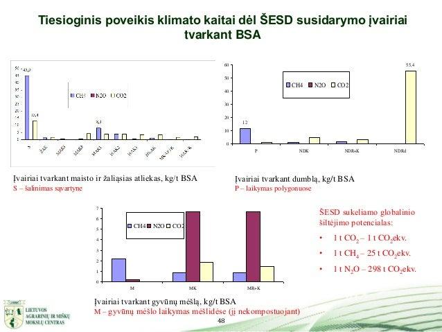 48 Tiesioginis poveikis klimato kaitai dėl ŠESD susidarymo įvairiai tvarkant BSA Įvairiai tvarkant maisto ir žaliąsias atl...
