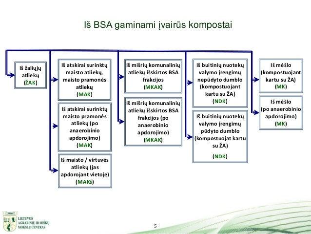 5 Iš BSA gaminami įvairūs kompostai Iš žaliųjų atliekų (ŽAK) Iš buitinių nuotekų valymo įrengimų pūdyto dumblo (kompostuoj...