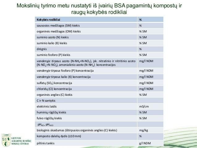 8 Mokslinių tyrimo metu nustatyti iš įvairių BSA pagamintų kompostų ir raugų kokybės rodikliai Kokybės rodikliai % sausosi...