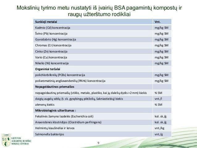 9 Mokslinių tyrimo metu nustatyti iš įvairių BSA pagamintų kompostų ir raugų užterštumo rodikliai Sunkieji metalai Vnt. Ka...