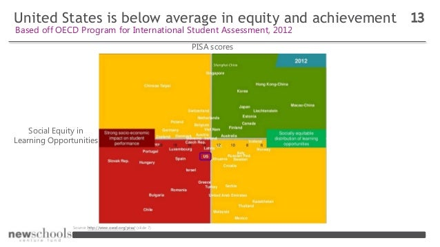United States is below average in equity and achievement 13 Based off OECD Program for International Student Assessment, 2...