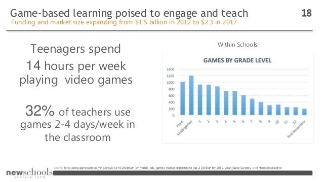Game-based learning poised to engage and teach 18 Funding and market size expanding from $1.5 billion in 2012 to $2.3 in 2...