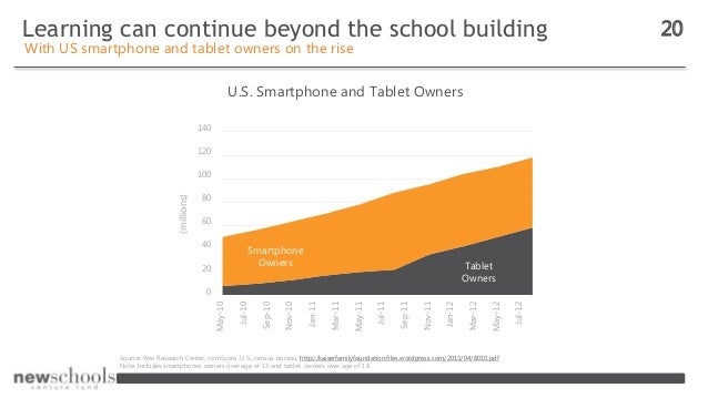 Learning can continue beyond the school building 20 With US smartphone and tablet owners on the rise U.S. Smartphone and T...