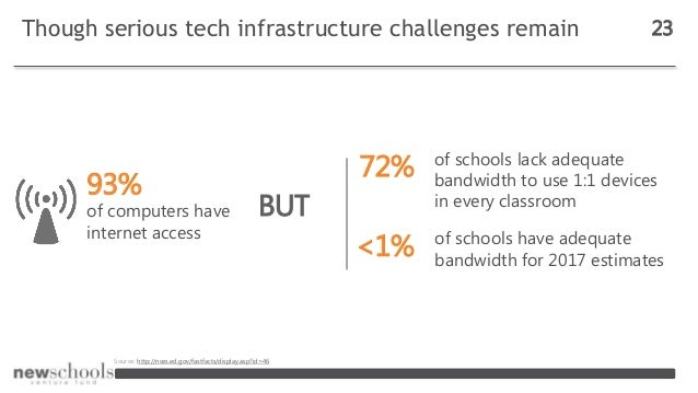 Though serious tech infrastructure challenges remain 23 93% of computers have internet access 72% of schools have adequate...