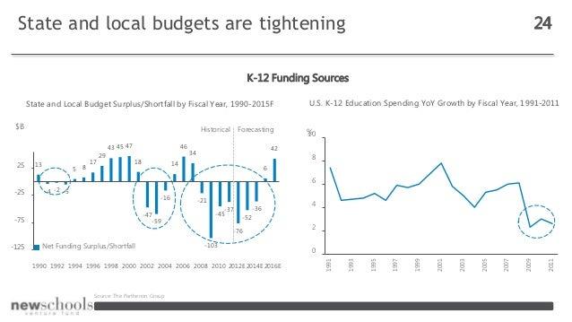 -75 -25 25 1990 1992 1994 1996 1998 2000 2002 2004 2006 2008 2010 2012E 2014E 2016E Net Funding Surplus/Shortfall State an...
