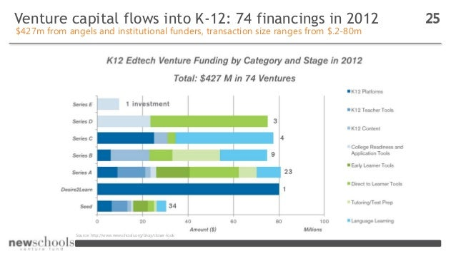 Venture capital flows into K-12: 74 financings in 2012 25 $427m from angels and institutional funders, transaction size ra...
