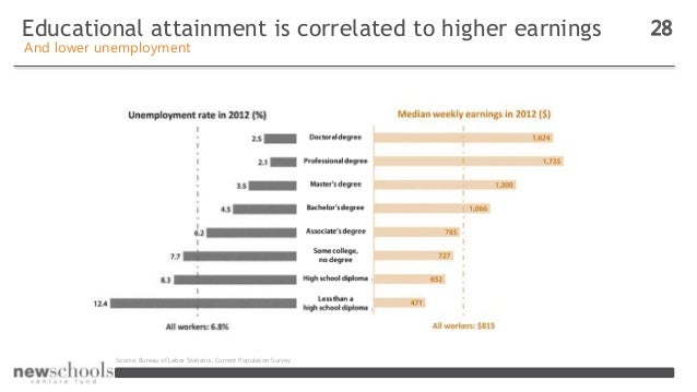 Educational attainment is correlated to higher earnings 28 And lower unemployment Source: Bureau of Labor Statistics, Curr...